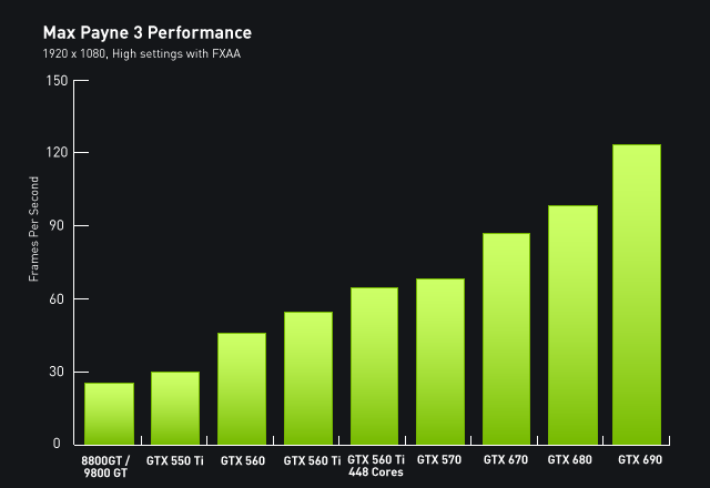 Max Payne 3 Beta Performance chart