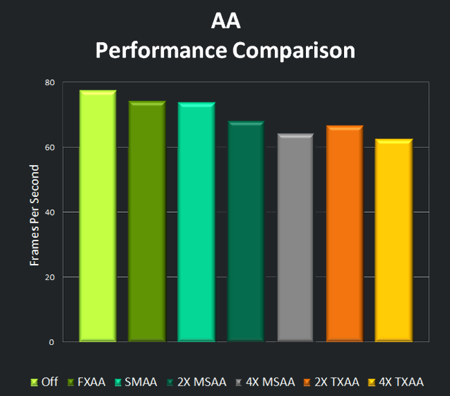 Anti-Aliasing Performance Comparison