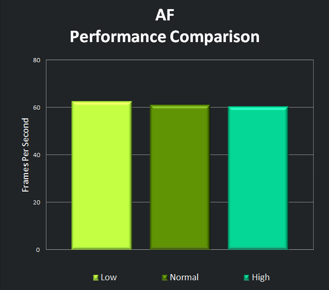 Anisotropic Filtering Performance Comparison
