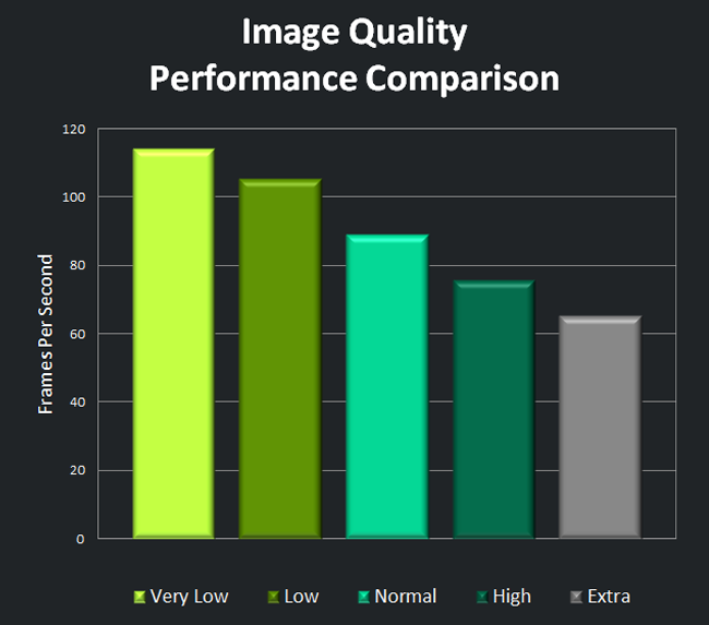 Image Quality Performance Comparison
