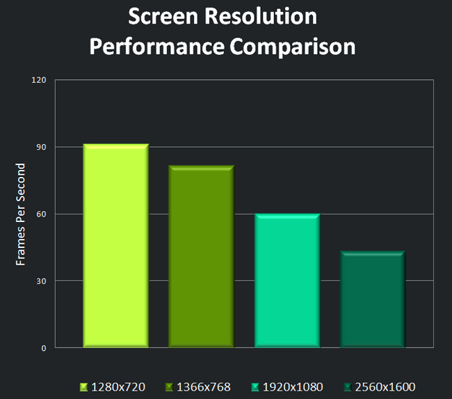 Screen Resolution Performance Comparison