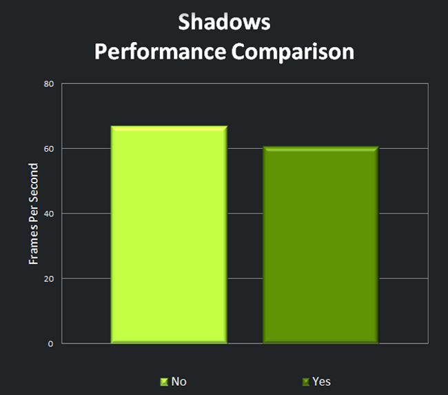 Shadows Performance Comparison