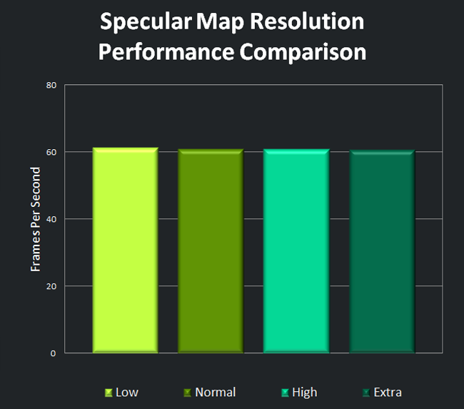Specular Map Resolution Performance Comparison