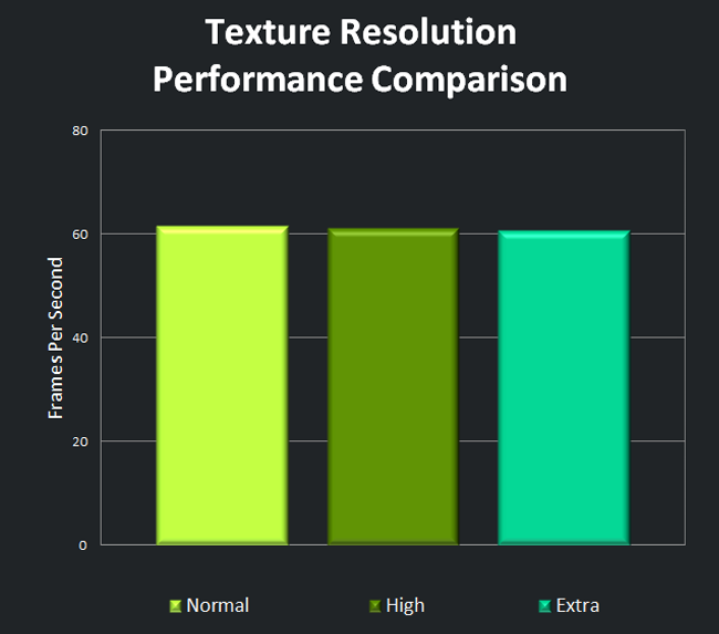 Texture Resolution Performance Comparison