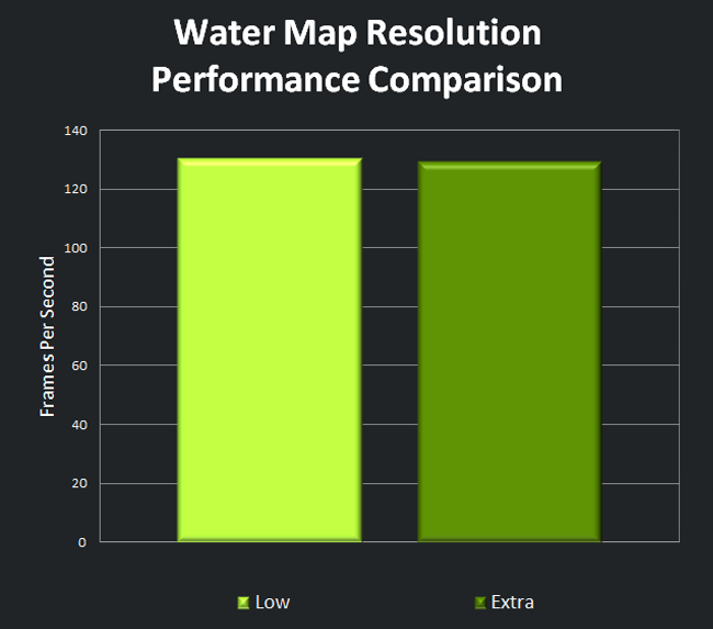 Water Map Resolution Performance Comparison