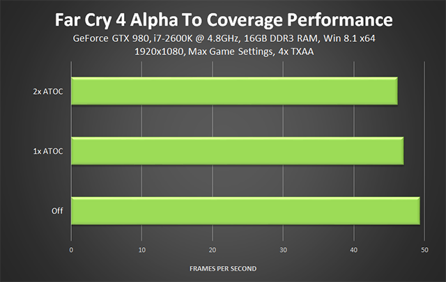 Far Cry 4 PC - Alpha To Coverage (ATOC) Performance