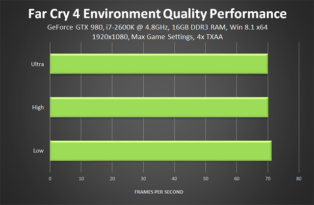 Far Cry 4 PC - Environment Quality Performance