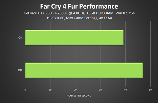 Far Cry 4 PC - Fur Performance