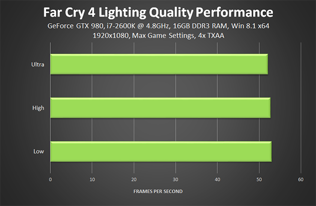 Far Cry 4 PC - Lighting Quality Performance