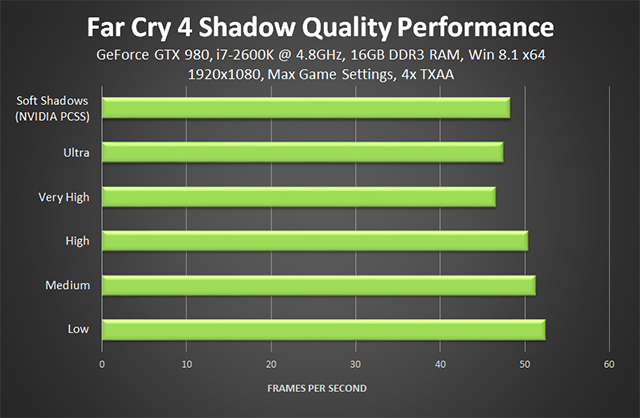 Far Cry 4 PC - Shadow Quality Performance