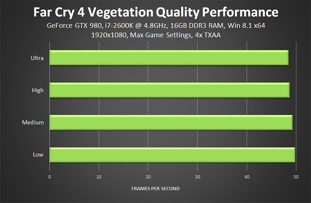 Far Cry 4 PC - Vegetation Quality Performance
