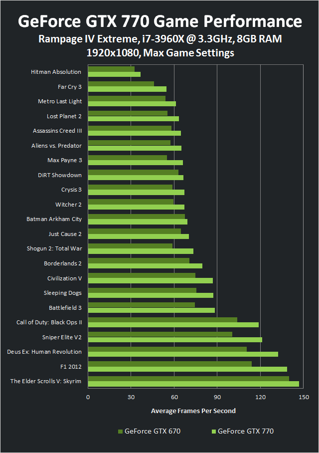 Game Performance for the GeForce GTX 770 vs. GTX 670 at 1920x1080.