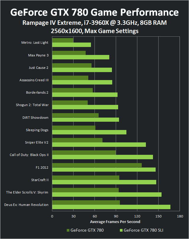 Game Performance for the GeForce GTX 780 vs. GTX 780 SLI at 2560x1600.