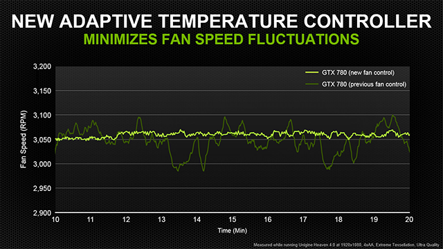 The new adaptive temperature controller minimizes fluctuations in fan speed.