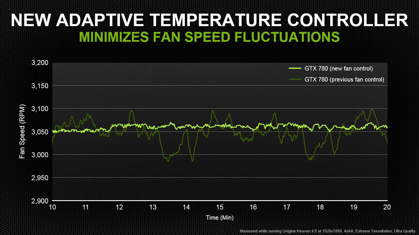 Our new adaptive temperature controls minimise fan speed fluctuations  #7FC00B