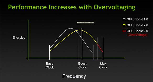Performance increases with overvolting.