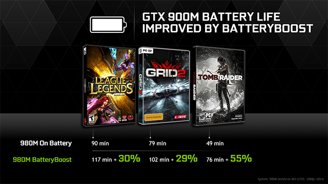 GeForce Experience BatteryBoost improves framerates and battery life when gaming away from the power socket.