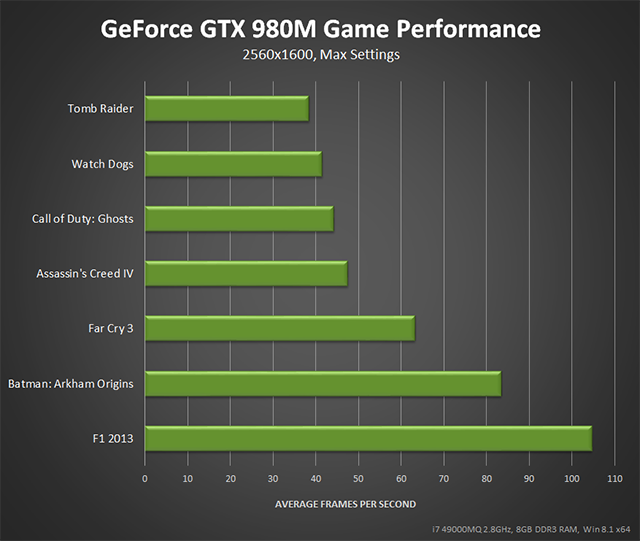 GeForce GTX 980M 2560x1600 max setting performance.