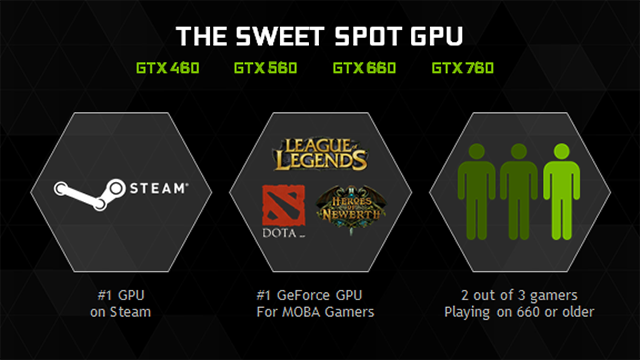 NVIDIA GeForce GTX 960 - The Perfect Balance Between Price & Performance