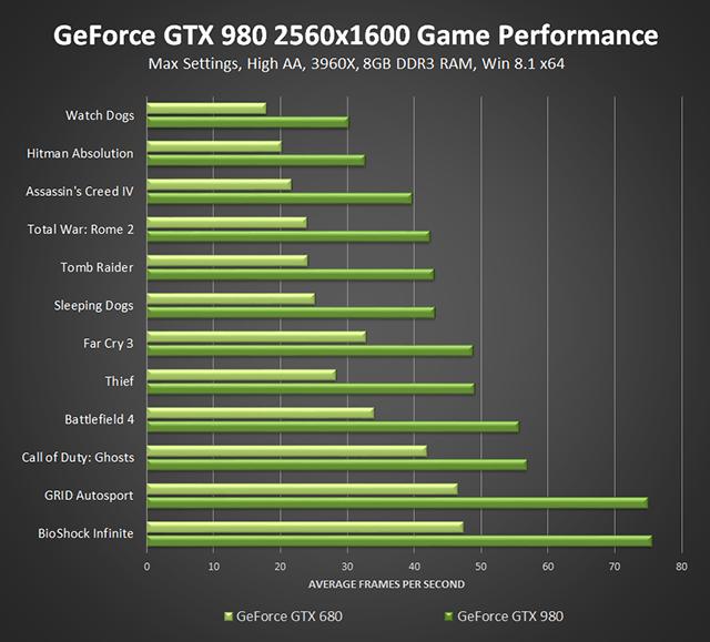 1070 gtx vs 780 gtx