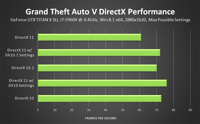 Grand Theft Auto V PC - DirectX Performance