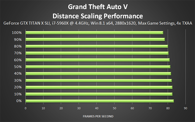 Grand Theft Auto V PC - Distance Scaling Performance