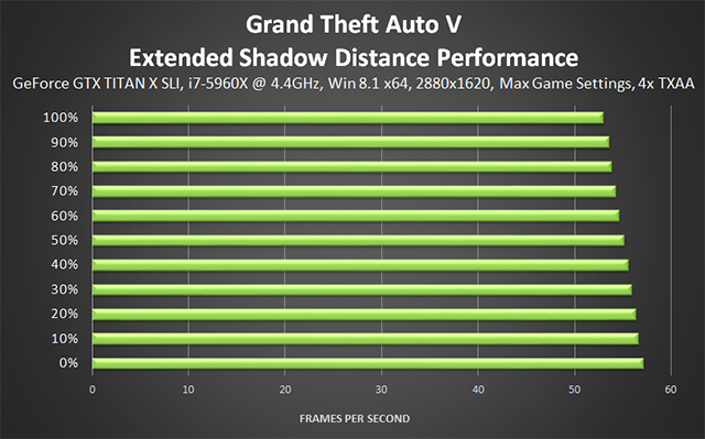 Grand Theft Auto V PC - Extended Shadow Distance Performance
