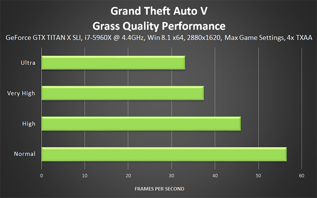 Grand Theft Auto V PC - Grass Quality Performance