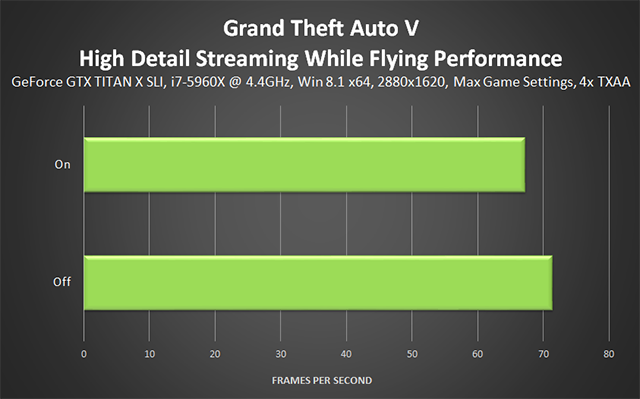 Grand Theft Auto V PC - High Detail Streaming While Flying Performance