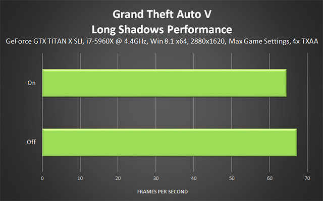 Grand Theft Auto V PC - Long Shadows Performance
