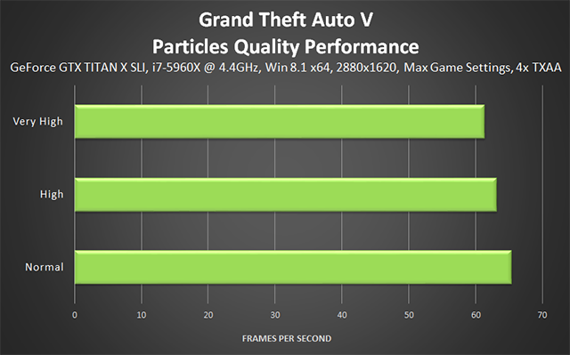 Grand Theft Auto V PC - Particles Quality Performance