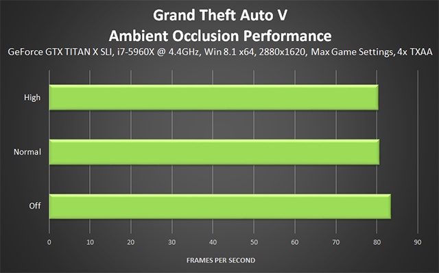 Grand Theft Auto V PC - Ambient Occlusion (Workaround) Performance