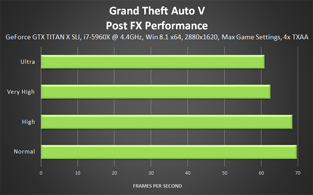 Grand Theft Auto V PC - Post FX Performance