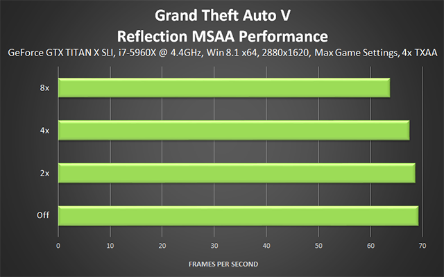 Grand Theft Auto V PC - Reflection MSAA Performance