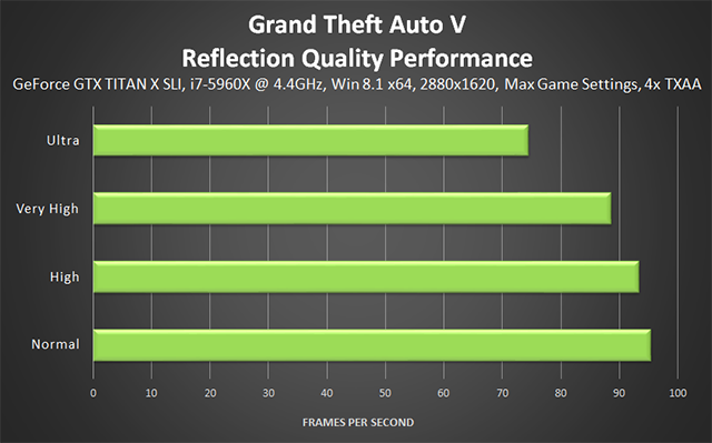 Grand Theft Auto V PC - Reflection Quality Performance