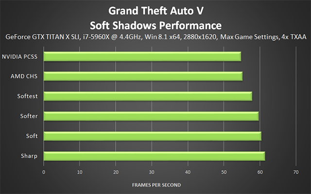 Grand Theft Auto V PC - Soft Shadows Performance