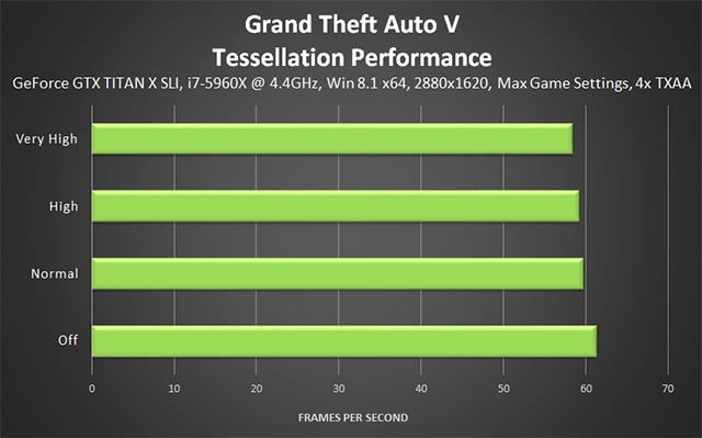 Grand Theft Auto V PC - Tessellation Performance