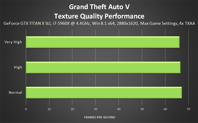 Grand Theft Auto V PC - Texture Quality Performance