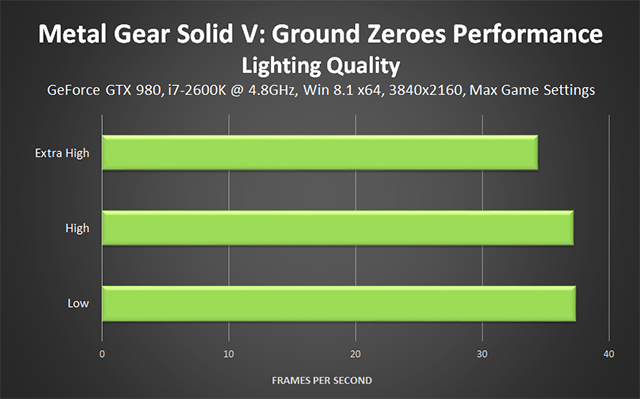 Metal Gear Solid V: Ground Zeroes PC - Lighting Quality Performance