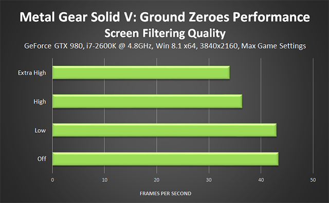 Metal Gear Solid V: Ground Zeroes PC - Geometry Quality Performance