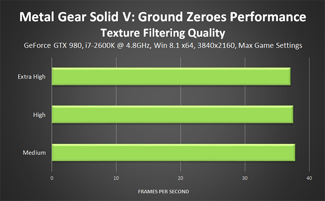 Metal Gear Solid V: Ground Zeroes PC - Terrain Quality Performance