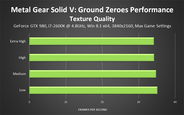 Metal Gear Solid V: Ground Zeroes PC - Texture Quality Performance