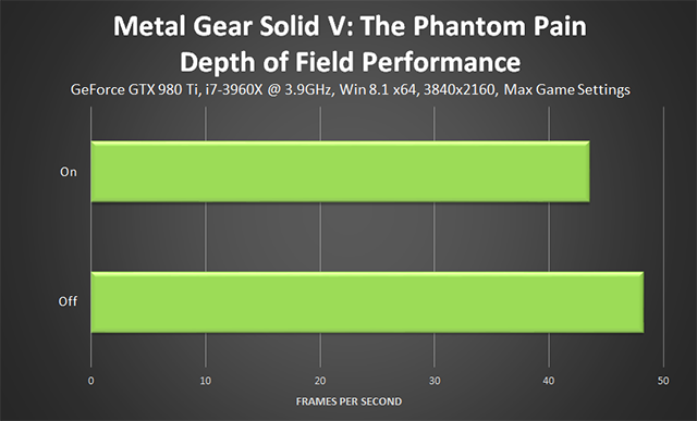 Metal Gear Solid V: The Phantom Pain PC - Depth of Field Performance