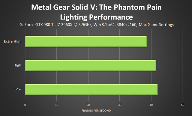 Metal Gear Solid V: The Phantom Pain PC - Lighting Performance
