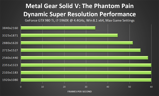 Metal Gear Solid V: The Phantom Pain PC - NVIDIA Dynamic Super Resolution Performance