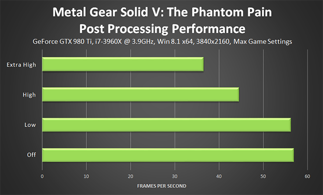 Metal Gear Solid V: The Phantom Pain PC - Post Processing Performance