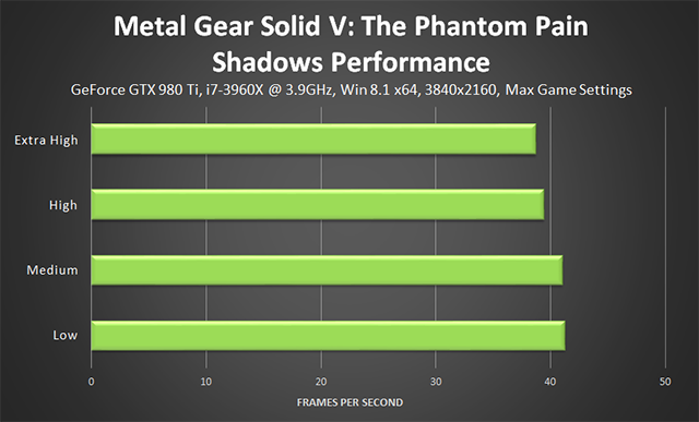 Metal Gear Solid V: The Phantom Pain PC - Shadows Performance