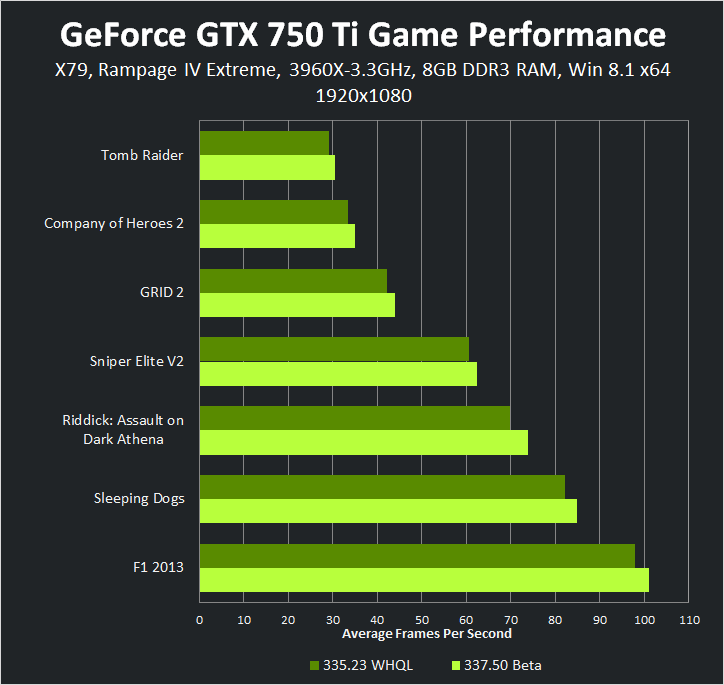 GeForce GTX 750 Ti 1920x1080 337.50 Beta Game Performance