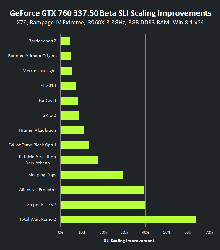 GeForce GTX 760 337.50 Beta SLI Scaling Improvements