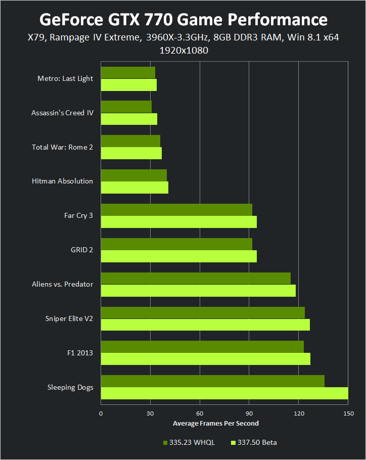 GeForce GTX 770 1920x1080 337.50 Beta Game Performance